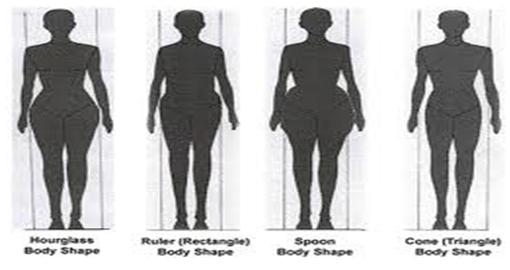 Different Types of Pear Shaped Bodies With Pear-shaped Body Type