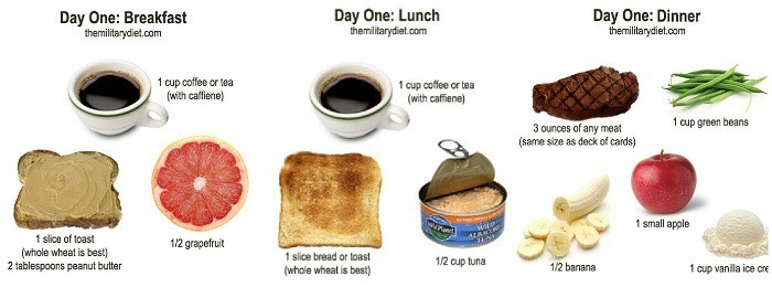 Military Diet Plan for Quick Weight Loss